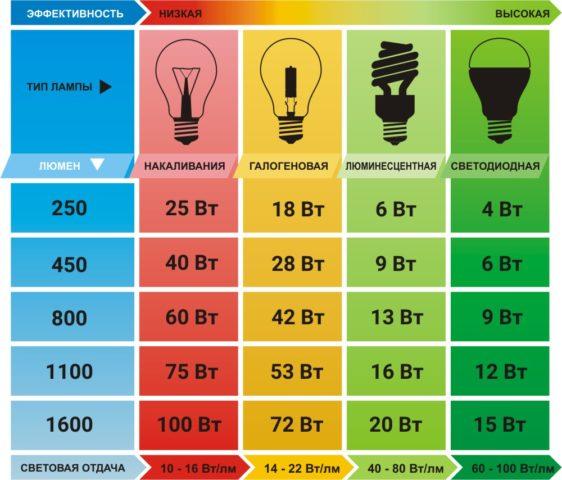 Сравнение разных типов ламп
