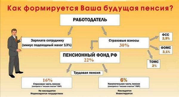 Формирование пенсии