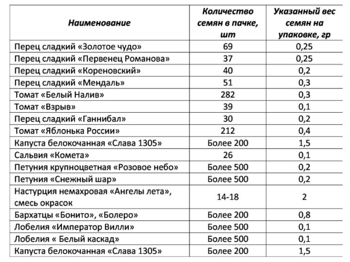 Таблица расчета семян для рассады