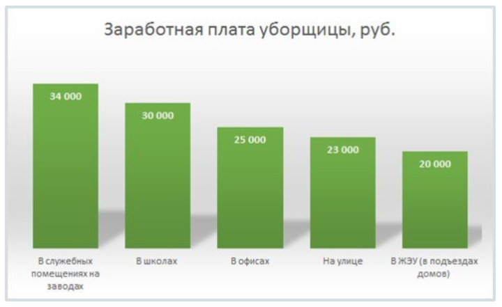 График зарплат уборщиц на разных предприятиях