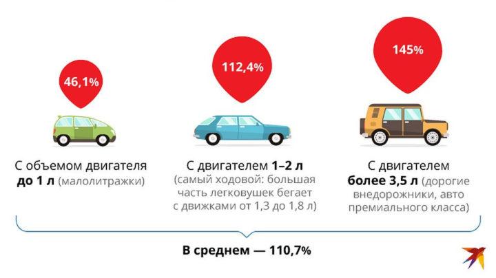 Утильсбор на автомобили