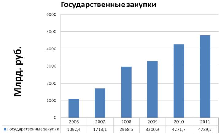 Статистический график по объемам закупок в период с 2006 по 2011 год